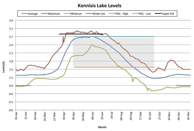 Kennisis Lake Water Levels