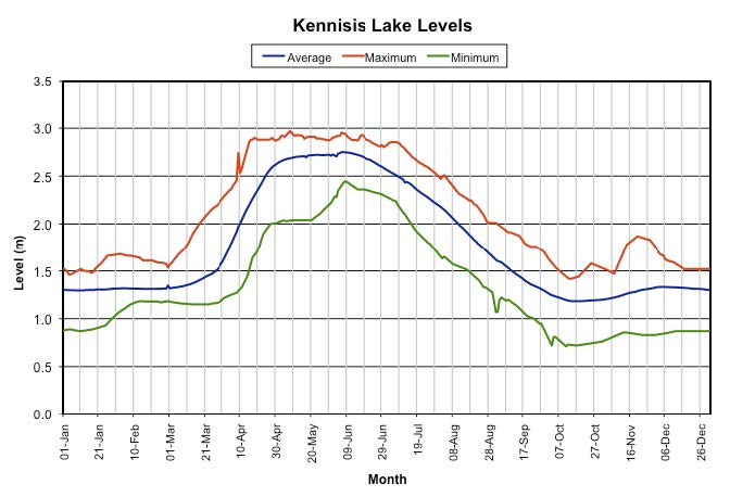 Kennisis Lake Levels Chart