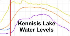 Kennisis Lake Water Levels (Parks Canada)